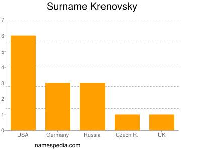 Surname Krenovsky