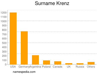 Surname Krenz