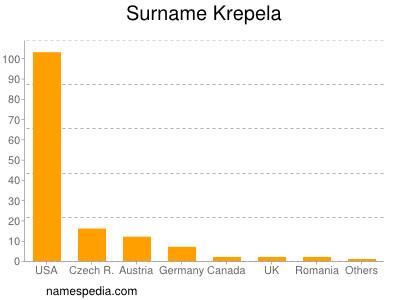 Surname Krepela