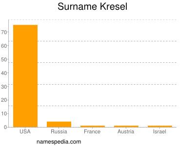 Surname Kresel