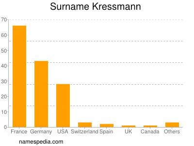 Surname Kressmann