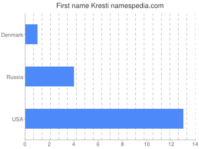 Given name Kresti