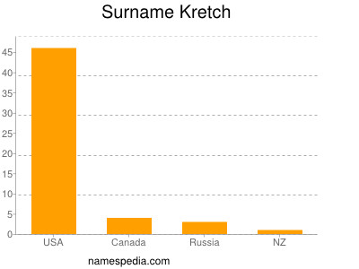 Surname Kretch