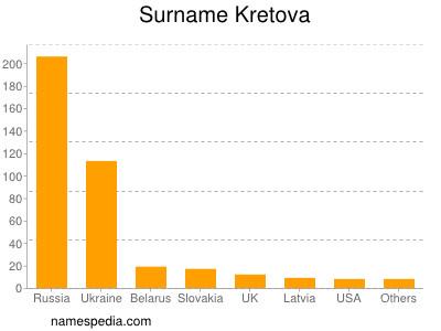 Surname Kretova