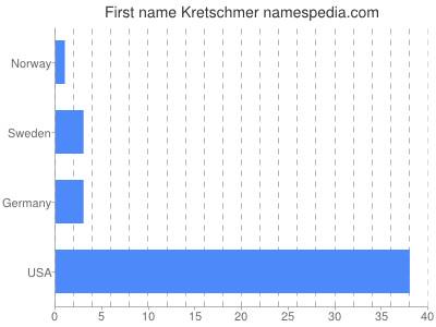 Given name Kretschmer