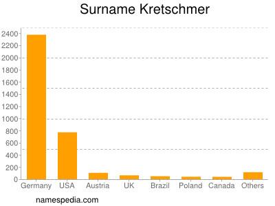Surname Kretschmer