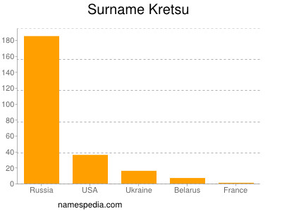 Surname Kretsu