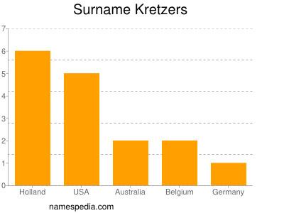 Surname Kretzers