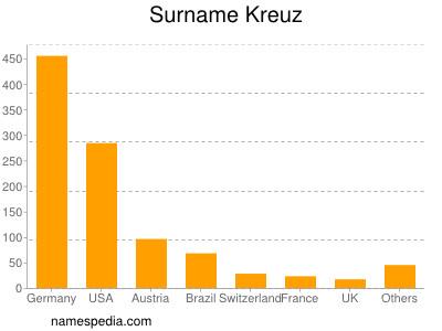 Surname Kreuz
