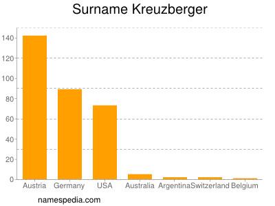 Surname Kreuzberger