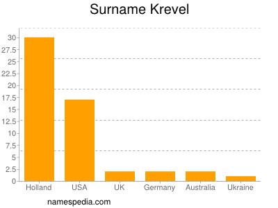 Surname Krevel