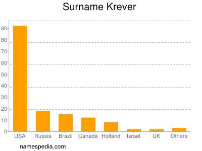 Surname Krever
