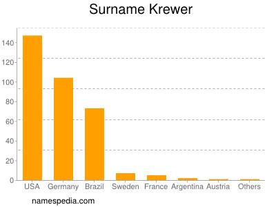Surname Krewer
