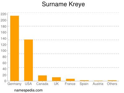 Surname Kreye