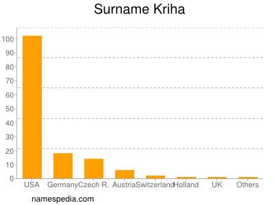 Surname Kriha