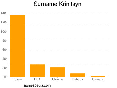 Surname Krinitsyn