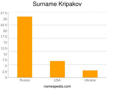Surname Kripakov