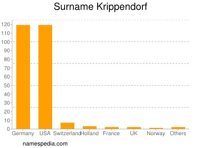 Surname Krippendorf