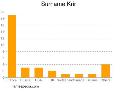 Surname Krir