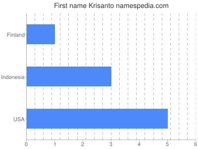 Given name Krisanto