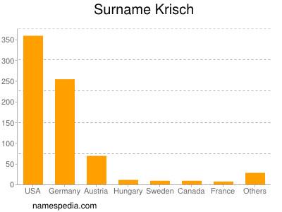 Surname Krisch