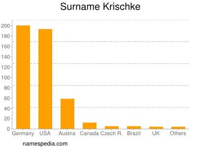 Surname Krischke