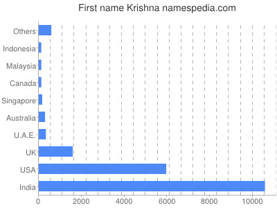 Given name Krishna