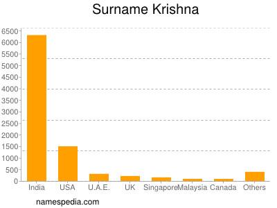 Surname Krishna