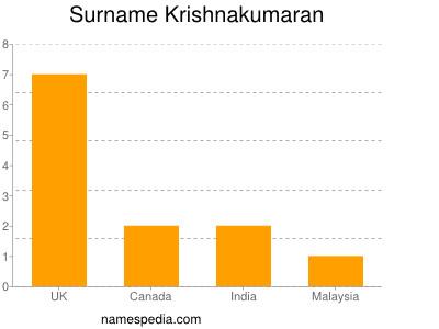 Surname Krishnakumaran
