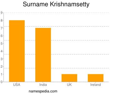nom Krishnamsetty