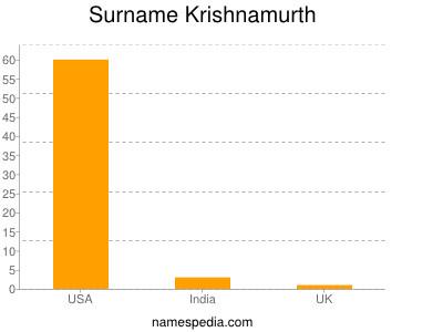 Surname Krishnamurth