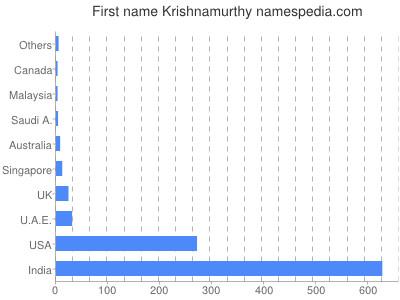 Given name Krishnamurthy