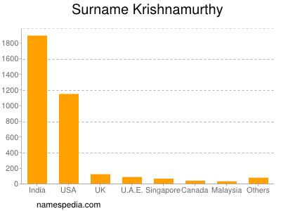 Surname Krishnamurthy