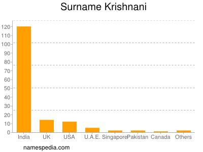 Surname Krishnani