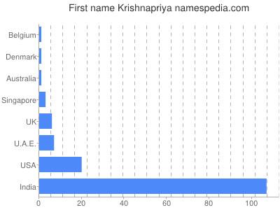 Given name Krishnapriya