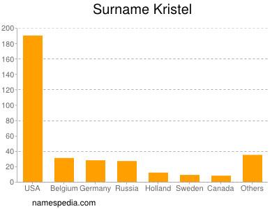 Surname Kristel