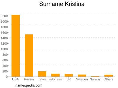 Surname Kristina