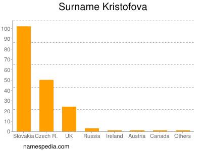 Familiennamen Kristofova