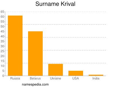 Surname Krival