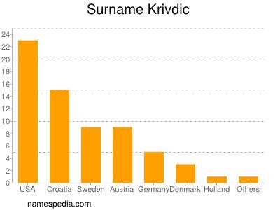 Surname Krivdic
