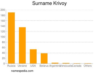 Surname Krivoy