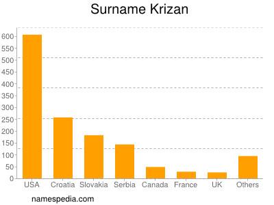 Surname Krizan