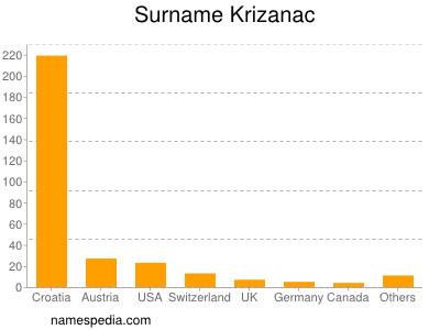 Surname Krizanac