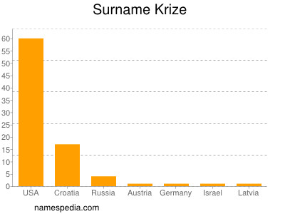 Surname Krize