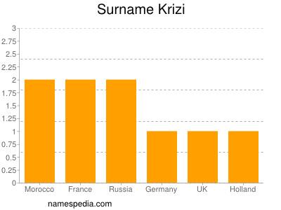 Surname Krizi