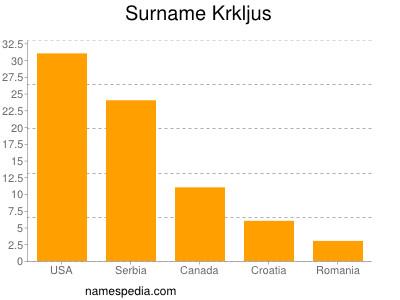 Surname Krkljus