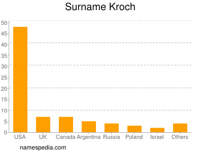 Surname Kroch