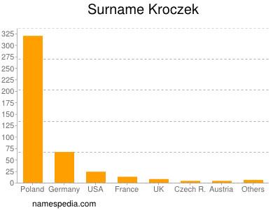 Surname Kroczek
