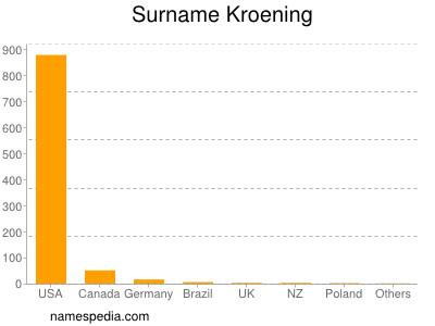Surname Kroening
