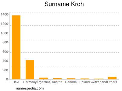Familiennamen Kroh